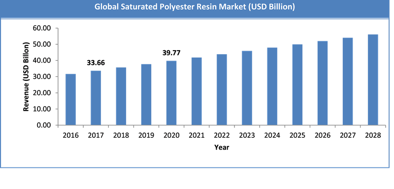 Global Saturated Polyester Resin Market Size