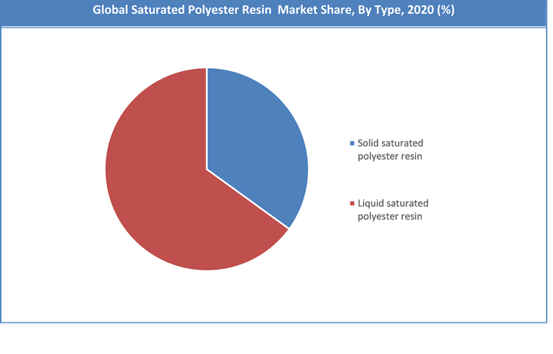 Global Saturated Polyester Resin Market Share