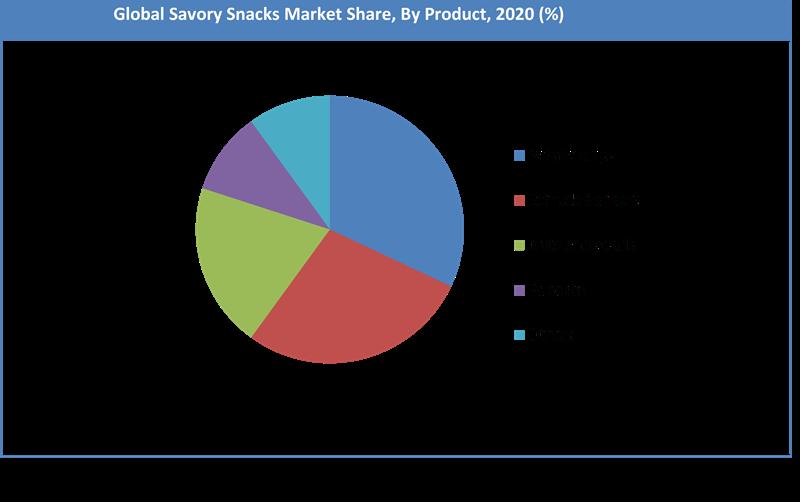 Global Savory Snacks Market Share