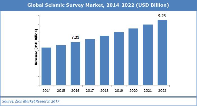 Global-Seismic-Survey-Market.png