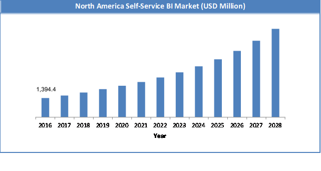 Global Self-Service BI Market Size