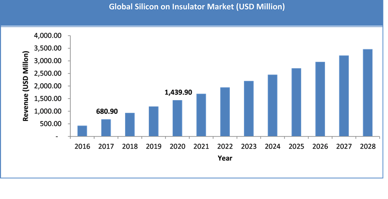 Global Silicon-On-Insulator Market Size