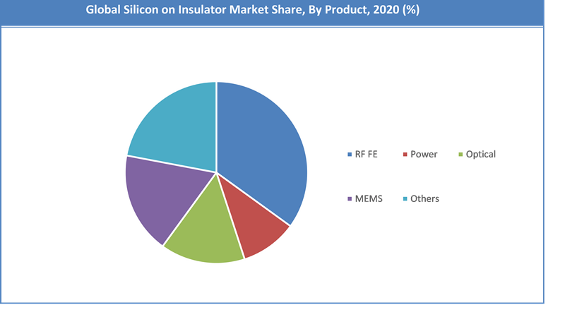 Global Silicon-On-Insulator Market Share