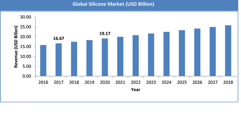 Global Silicone Market Size