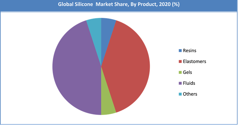 Global Silicone Market Size Share