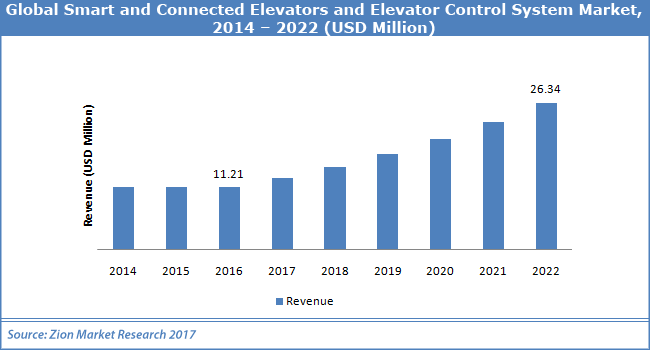 Global-Smart-and-Connected-Elevators-and-Elevator-Control-System-Market.