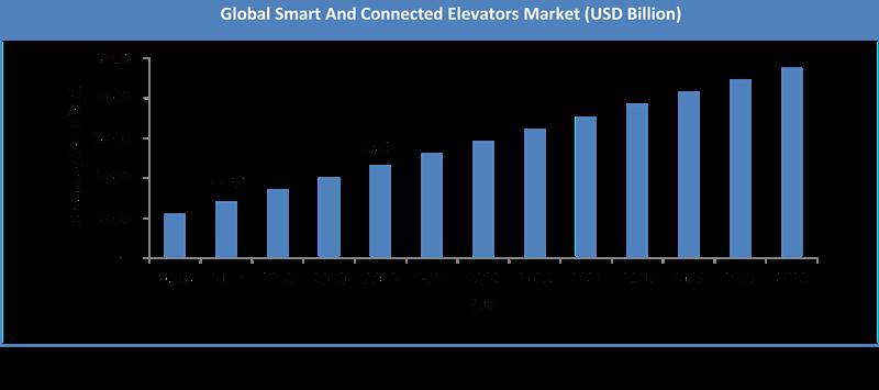 Global Smart Connected Elevators Elevators Control System Market Size