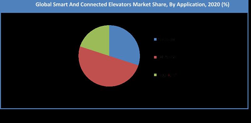 Global Smart Connected Elevators Elevators Control System Market Share