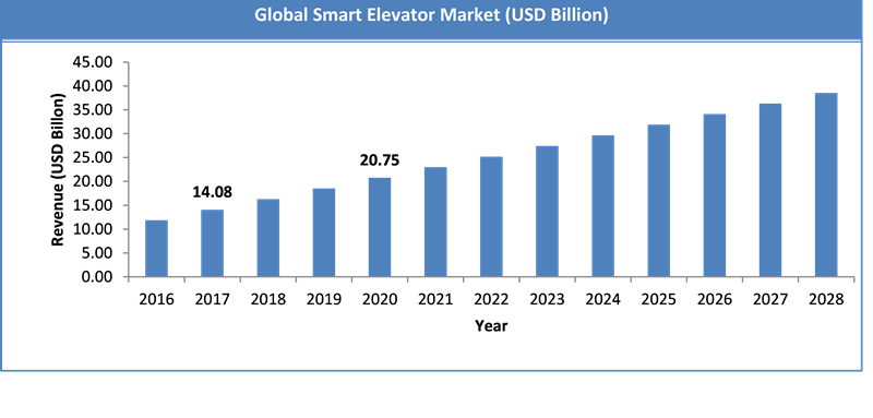 Global Smart Elevator Market Size