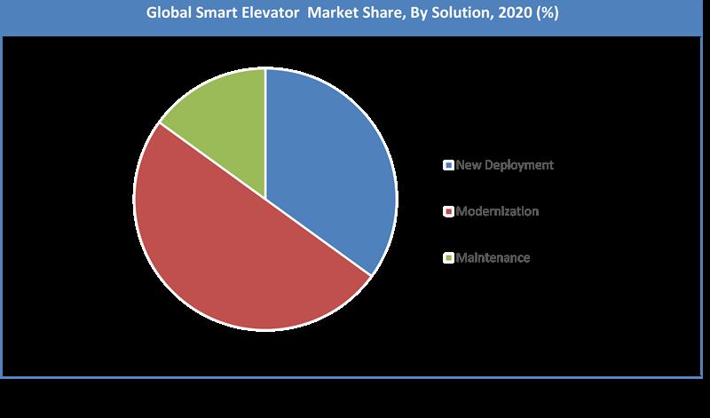 Global Smart Elevator Market Share