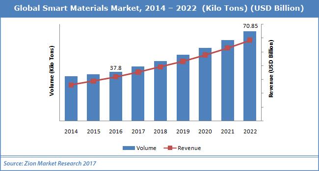 Global-Smart-Materials-Market