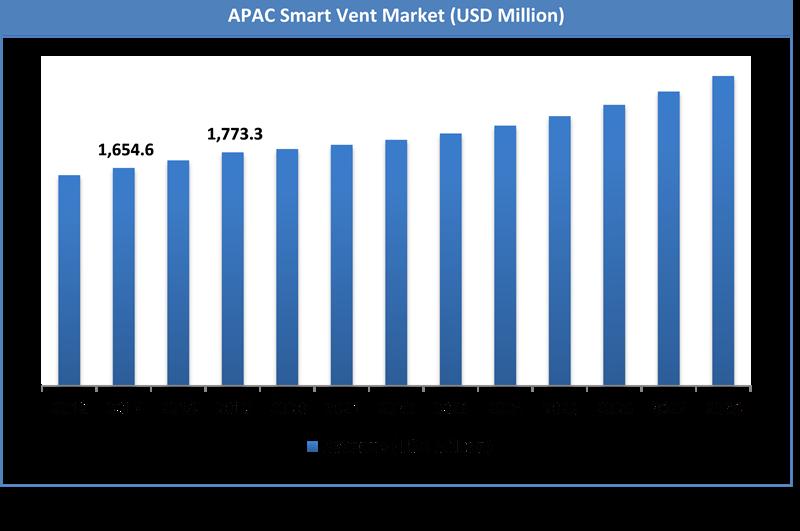 Global Smart Vent Market Size