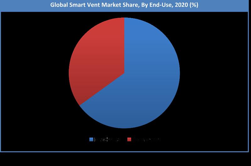 Global Smart Vent Market Share