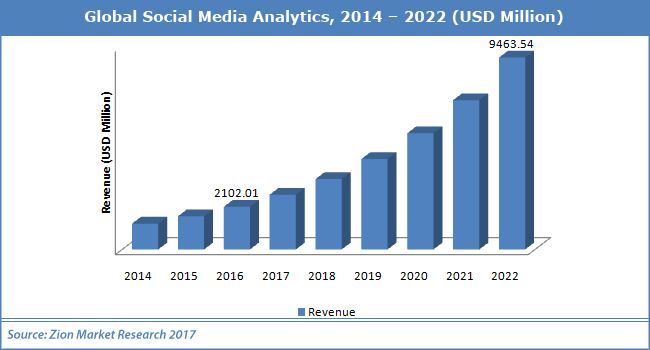 Global-Social-Media-Analytics