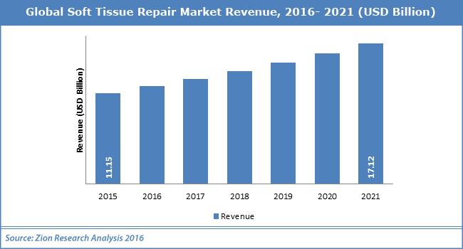 Global Soft Tissue Repair Market
