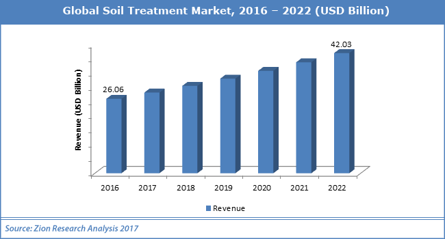 Global-Soil-Treatment-Market