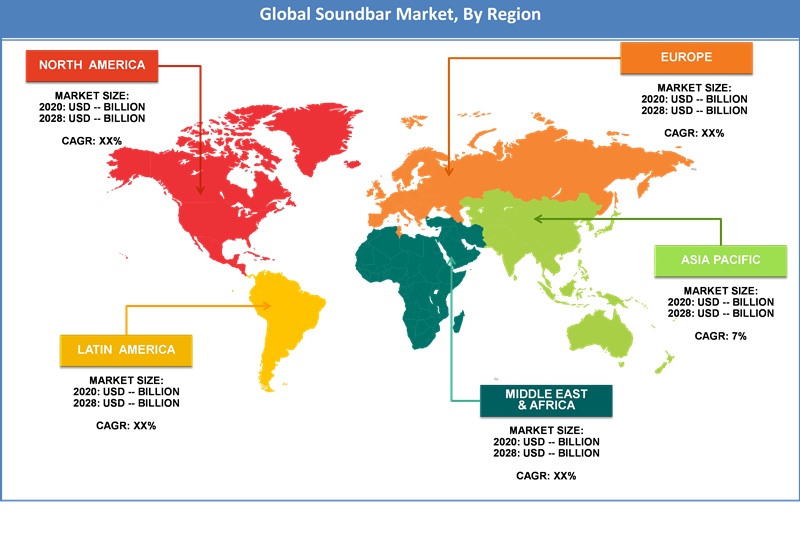 Global-Soundbar-Market