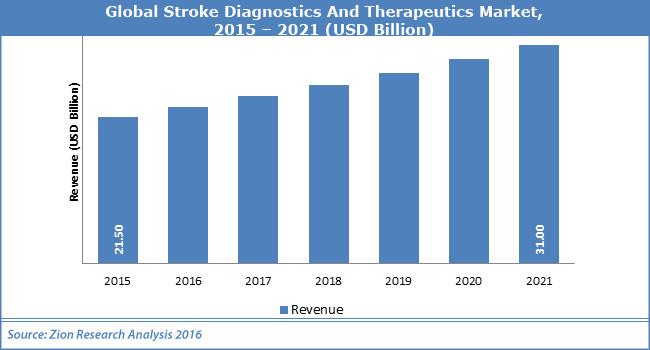 Global-Stroke-Diagnostics-And-Therapeutics-Market