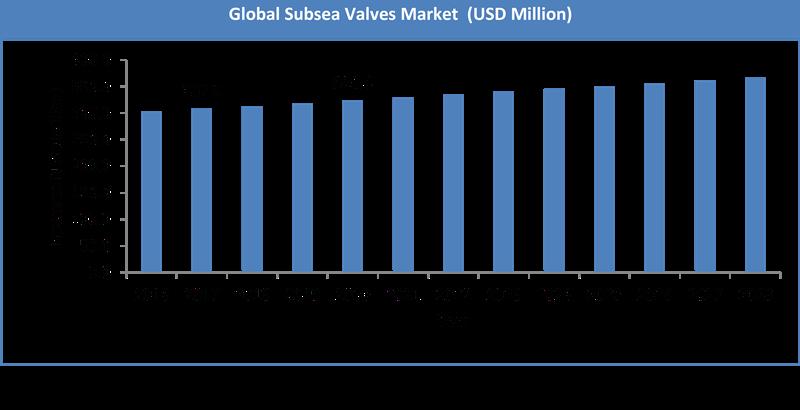 Global Subsea Valves Market Size