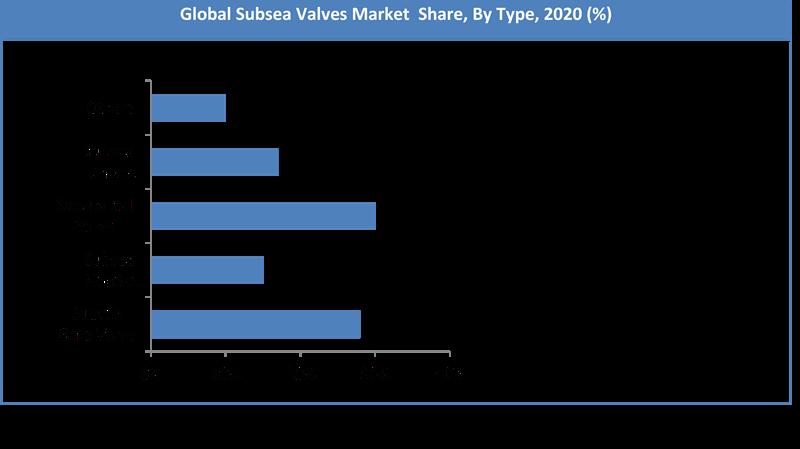 Global Subsea Valves Market Share