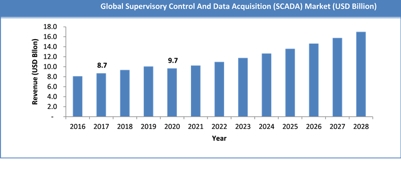 Global Supervisory Control and Data Acquisition Market Size
