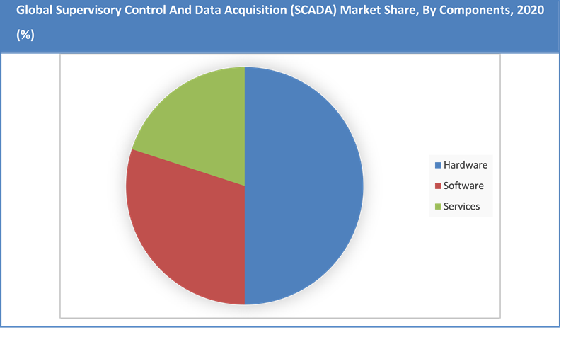 Global Supervisory Control and Data Acquisition Market Share