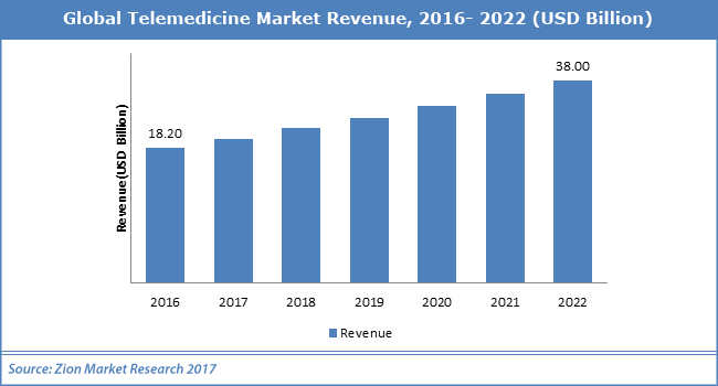 Global-Telemedicine-Market