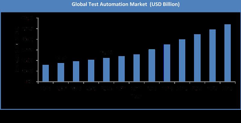 Global Test Automation Market Size