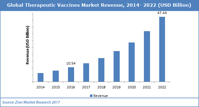 Global-Therapeutic-Vaccines-Market