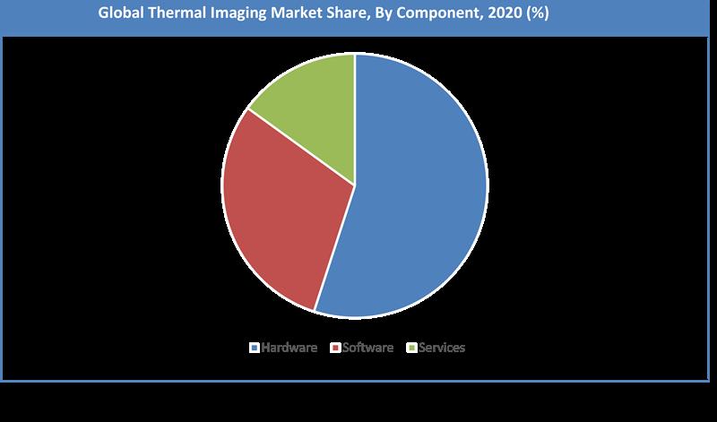 Global Thermal Imaging Market Share