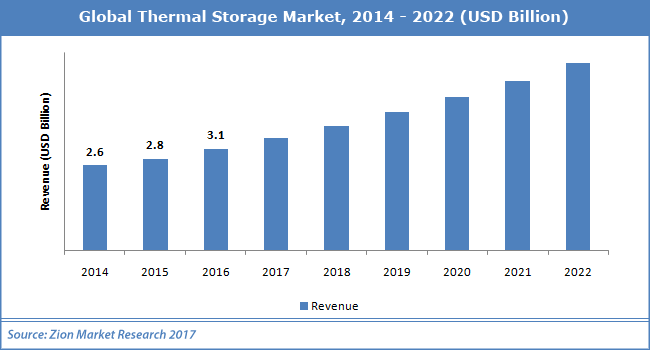 Global-Thermal-Storage-Market.png
