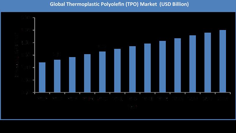 Global Thermoplastic Polyolefin Market Size