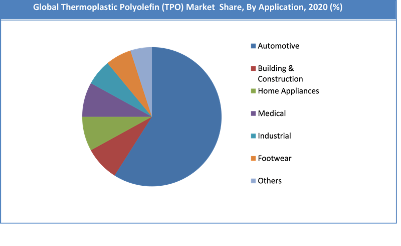 Global Thermoplastic Polyolefin Market Report Share