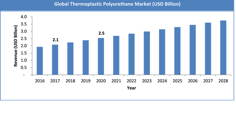 Global Thermoplastic Polyurethane Market Size