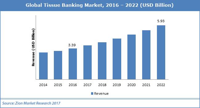 Global-Tissue-Banking-Market