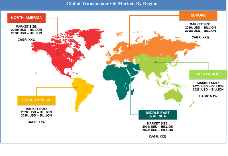 Global Transformer Oil Market Regional Analysis