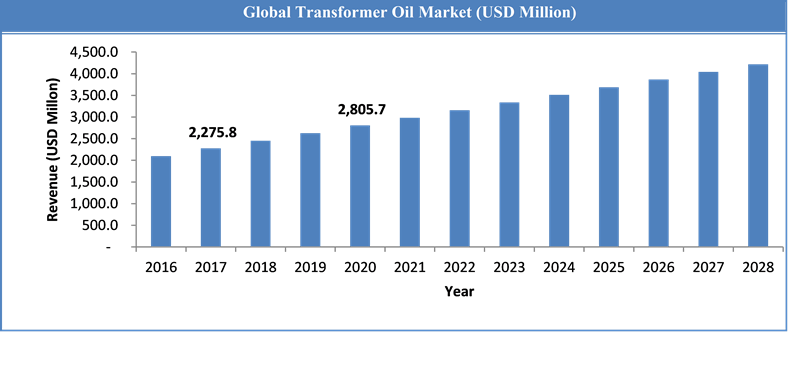 Global Transformer Oil Market Size