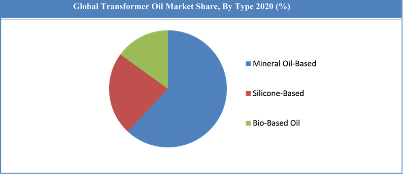 Global Transformer Oil Market Share