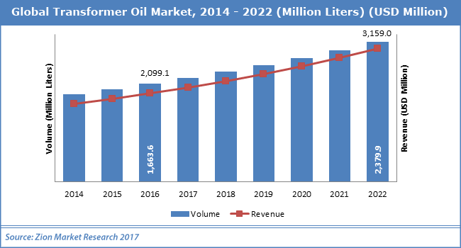 Global-Transformer-Oil-Market