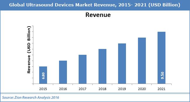 Global Ultrasound Devices Market Revenue