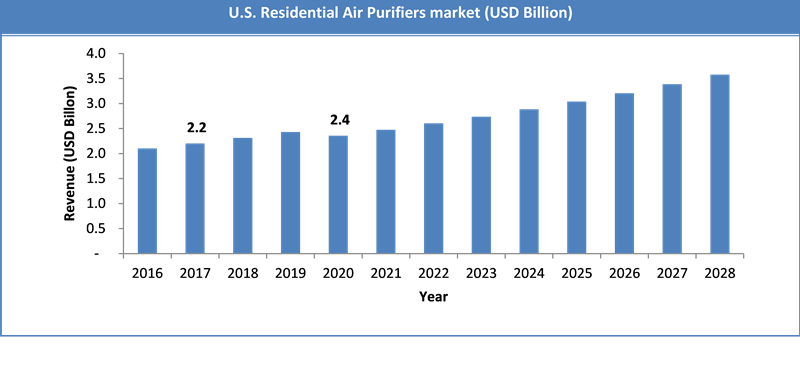 Global US Residential Air Purifiers Market Size