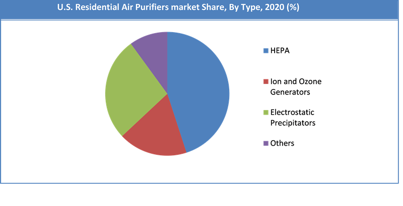 Global US Residential Air Purifiers Market Share