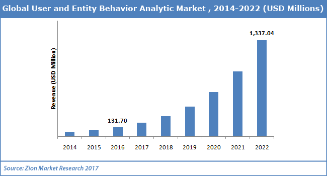 Global-User-and-Entity-Behavior-Analytic-Market.png