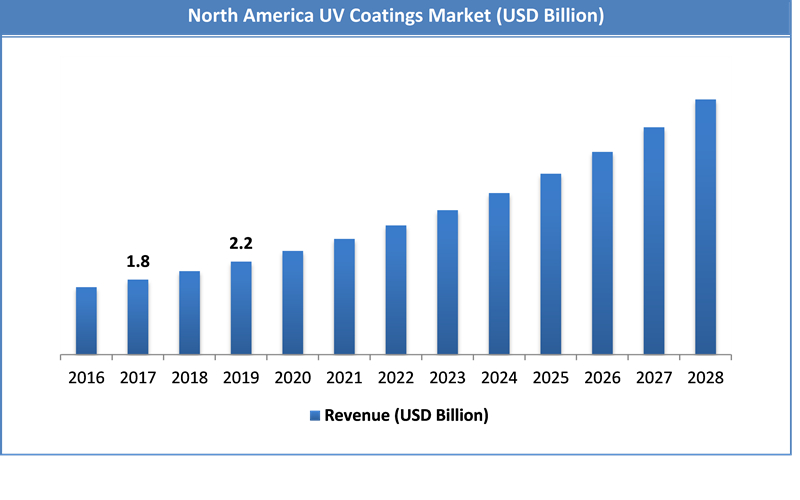 Global UV Coatings Market Size