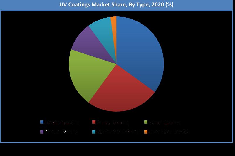 Global UV Coatings Market Share
