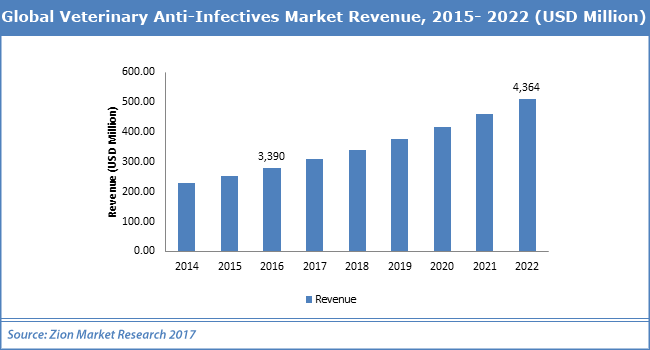 Global-Veterinary-Anti-Infectives-Market.png