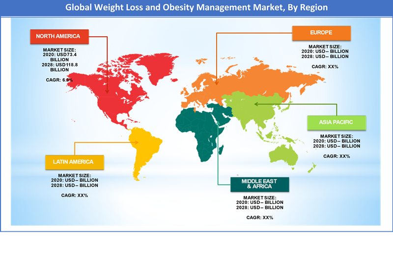 Global Weight Loss and Obesity Management Market Regional Analysis