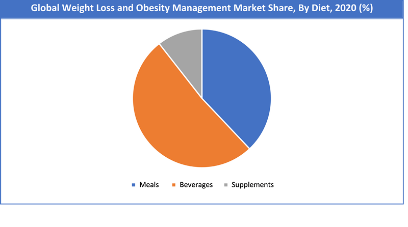 Global Weight Loss and Obesity Management Market Share