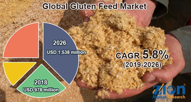 Global Gluten Feed Market