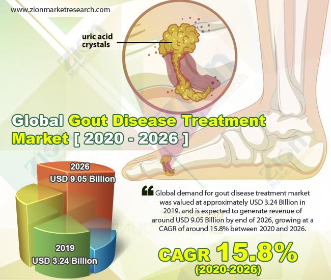 Global Gout Disease Treatment Market